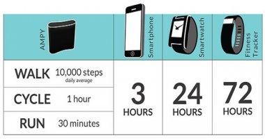 Đi bộ để sạc đầy pin smartphone