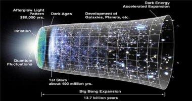 Lí thuyết mới tiên đoán vũ trụ không có điểm khởi đầu