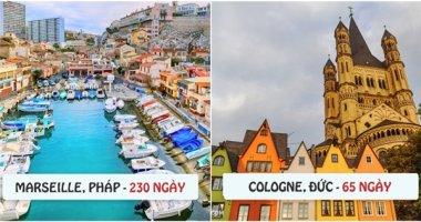 Ở các thành phố du lịch nổi tiếng, mỗi năm có bao nhiêu ngày nắng đẹp?