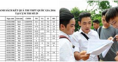 Hàng loạt trường đại học công bố điểm thi THPT quốc gia