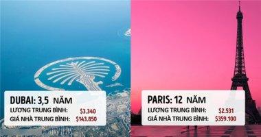 Sống ở các thành phố này, bạn mất bao lâu mới mua được nhà?