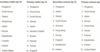 """Học sinh Singapore """"đỉnh"""" nhất thế giới về toán và khoa học"""