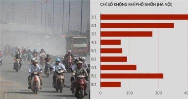 Địa điểm nào có chỉ số chất lượng không khí đáng báo động nhất Hà Nội?